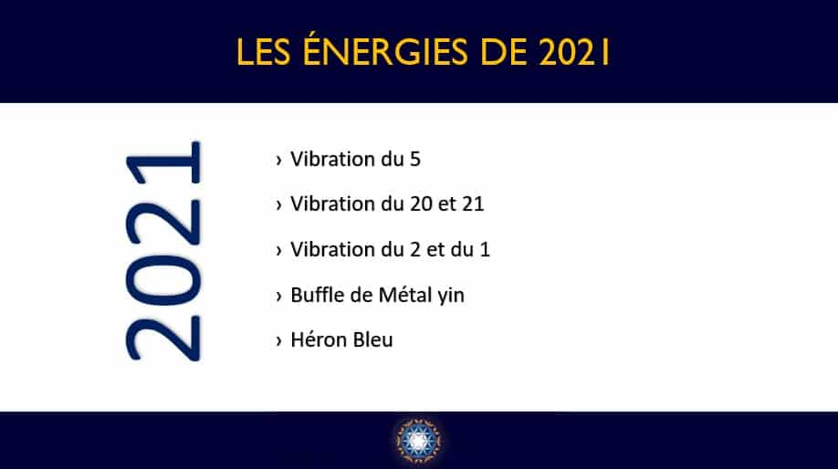 Les énergies de 2021