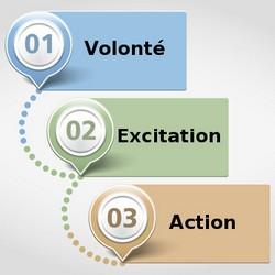 3 étapes simples pour utiliser la loi de l'attraction