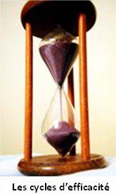La semaine pour gagner du temps – les courbes d'efficacité